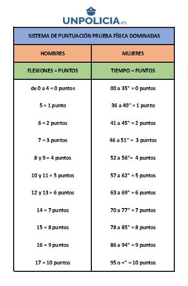 Sistema de puntuación Pruebas Físicas Dominadas